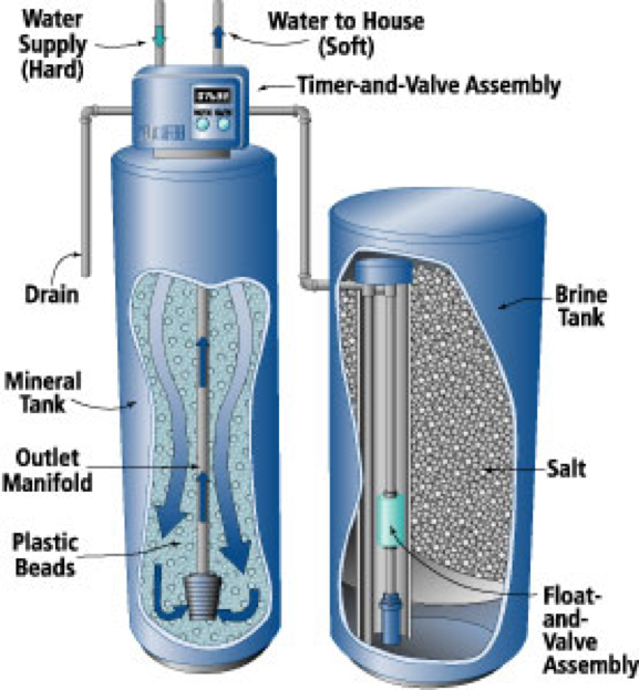 How To Maintain A Chicago Water Softener